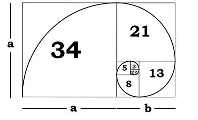 goldenratio formula